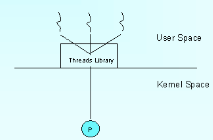 Tutorialwing operating system user level thread and kernel level thread example