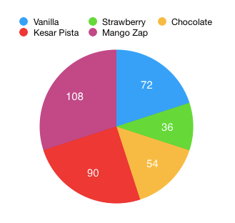 Tutorialwing Math Pie Chart