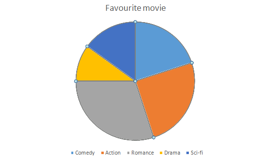 Tutorialwing Math Pie Chart Example Favourite Movie
