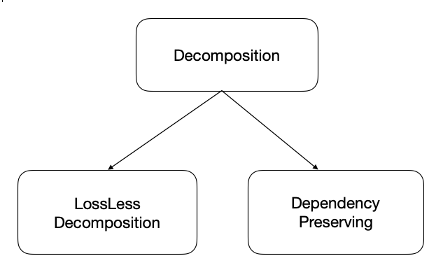 Tutorialwing Database DBMS types of decomposition types