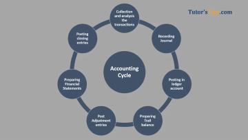 Accounting Cycle - Financial Accounting Tutorial
