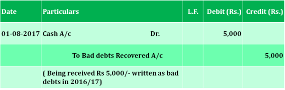 Bad debts recovered journal entry  - What is Bad debts recovered | Example | Journal Entry