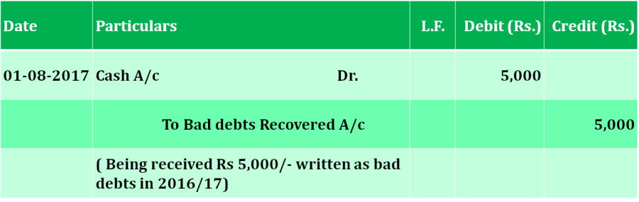 Bad debts recovered journal entry