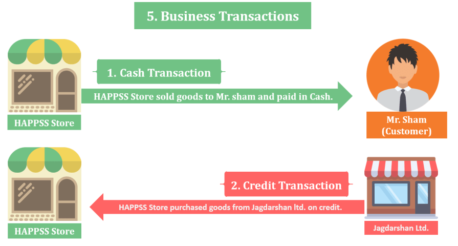 Business Transactions  - Financial Accounting Terminology