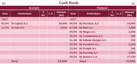 Cash book Single column Example  - Single Column Cash Book | Subsidiary Books | Example