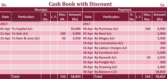 Double column Cash book with cash and discount column Example - Double Column Cash Book | Example