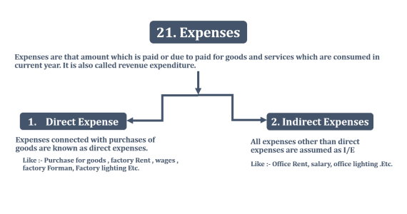 Expenses  - Financial Accounting Terminology