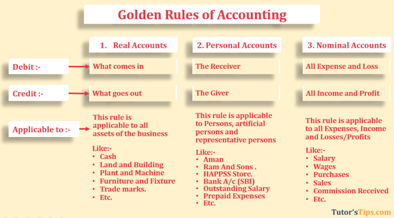 Golden-rules-of-Accounting