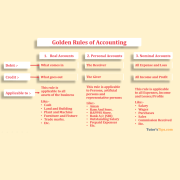 Golden rules of Accounting feature image min - Golden rules of Accounting | Explain with example