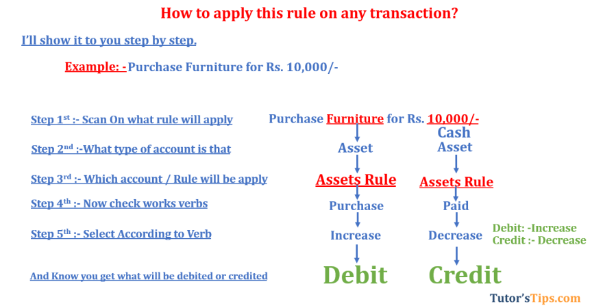 Modern rules of accounting Assets rule