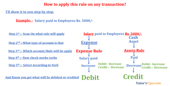 Modren rules of accounting Expenses rule  - Modern Approach of Accounting