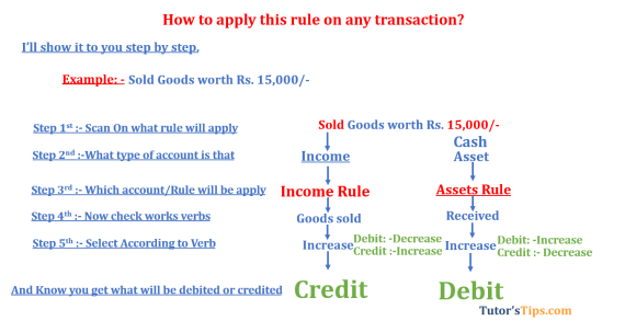 Modren rules of accounting Income rule  - Modern Approach of Accounting