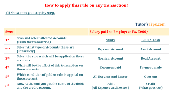 how to apply golden rule of accounting 3 min 1 - Golden rules of Accounting | Explain with example