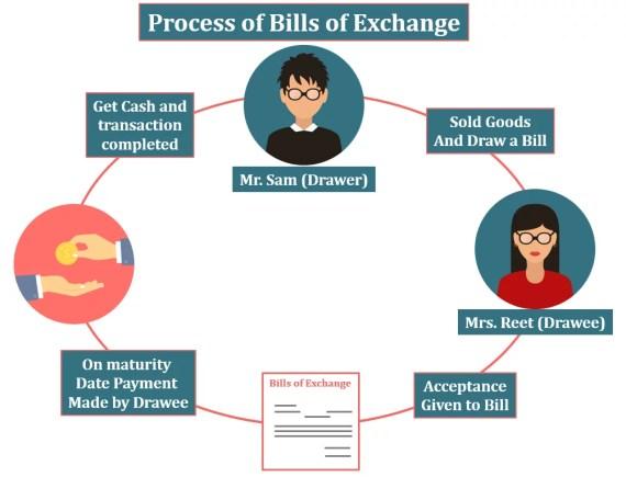 Bills Receivable Process Cycle