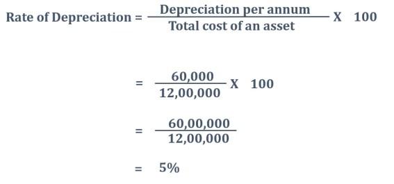Depreciation Formula of Straight Line Method