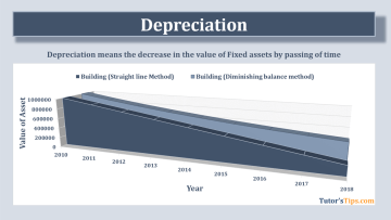 Depreciation feature image 1 - Financial Accounting Tutorial