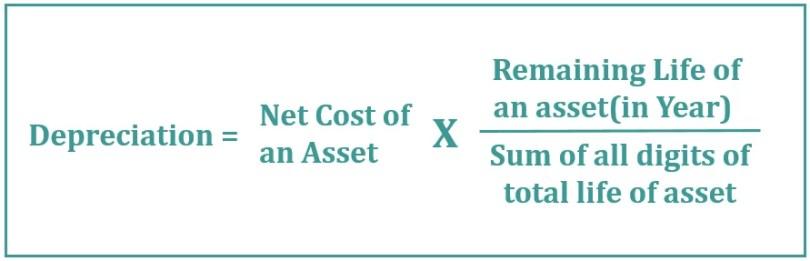 The Formula of Sum of Digits Method of Depreciation