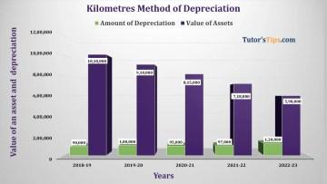 Kilometre Method of depreciation Feature image - Financial Accounting Tutorial