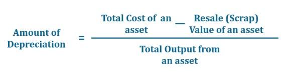 The Formula of Depletion Method of Depreciation
