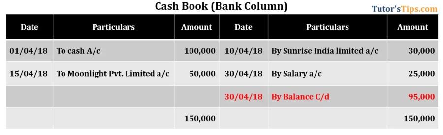 Bank Reconciliation Statement- Cash book showing Debit balance