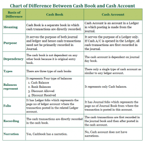 Chart of Difference between Cash Book and Cash Account