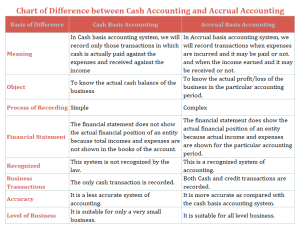 Chart of Difference between Cash Accounting and Accrual Accounting 300x229 - Difference Between Cash Accounting and Accrual Accounting