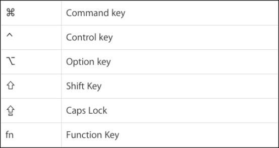 Mac Keys symbols