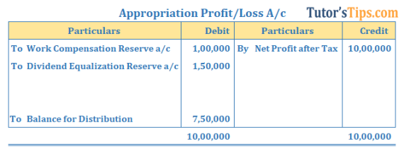 Reserve Example of Appropriation Profit or loss account  - Reserve: Meaning, type, Accounting treatment
