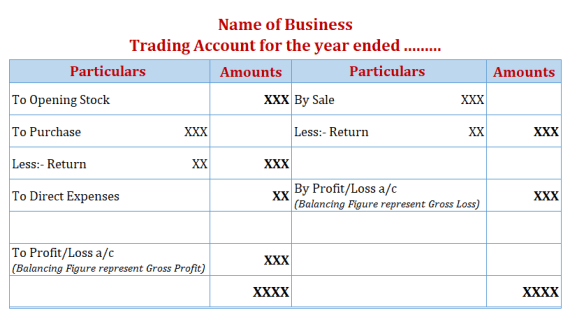 Trading Account Format -Example - Final Accounts