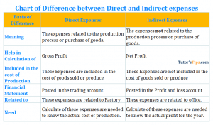 Chart of Difference between Direct and Indirect expenses 300x176 - Direct and Indirect Expenses: Meaning and Differences