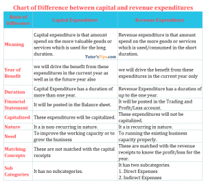 Chart of Difference betweencapital and revenue expenditures
