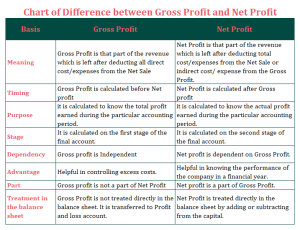 Chat of Differences between Gross profit and Net Profit 300x230 - Difference between Gross profit and Net Profit