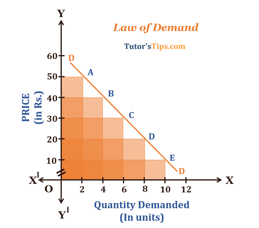 Law-of-Demand-Demand-Curve