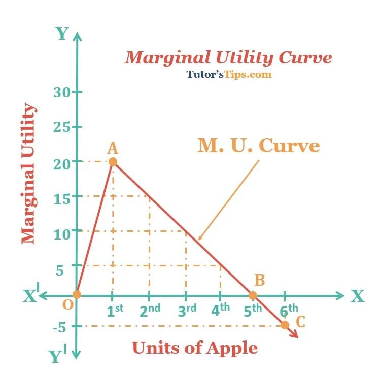 Marginal-Utility-Curve-graph