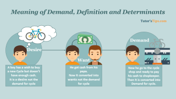 Meaning of Demand Definition and Determinants - Business Economics