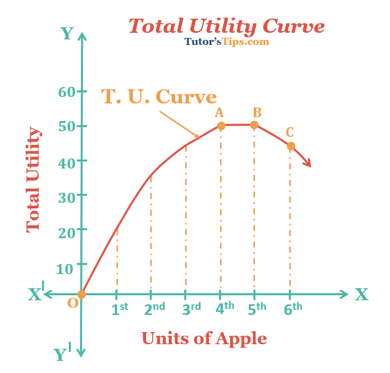 Total-Utility-Curve-graph