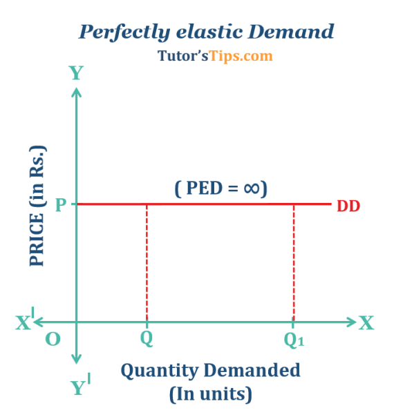 Perfectly-elastic-Demand - Price elasticity of demand