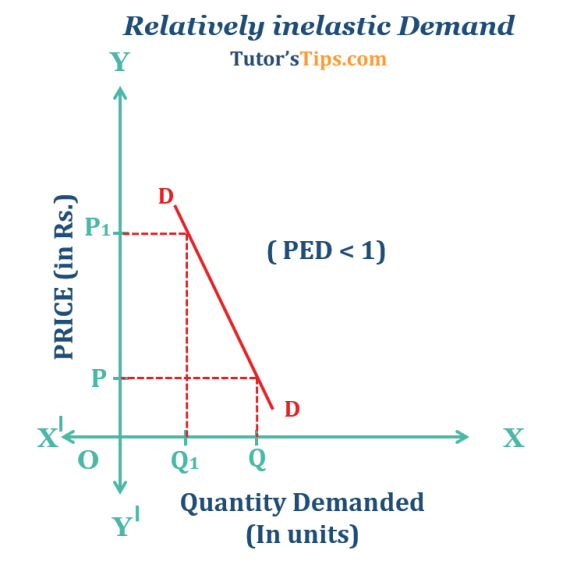 Relatively-inelastic-Demand - Price elasticity of demand