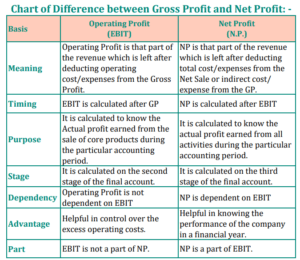 Chart of Difference Between Operating Profit and Net Profit