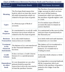 Chart of Difference Between Purchase Book and Purchase Account