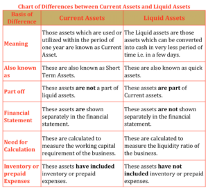 Chart of Difference between Current Assets and Liquid Assets
