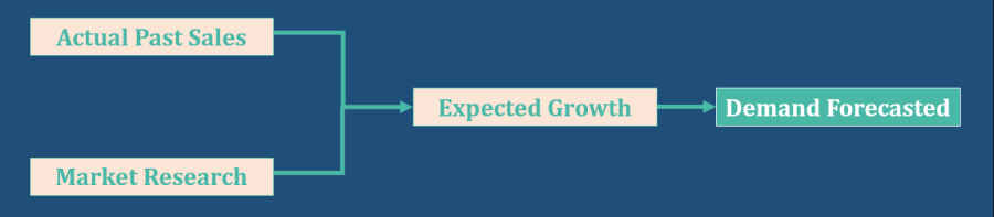 Example of Demand Forecasting