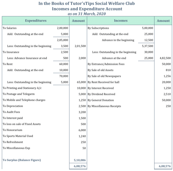 Incomes and Expenditures Account Example - Surplus Balance