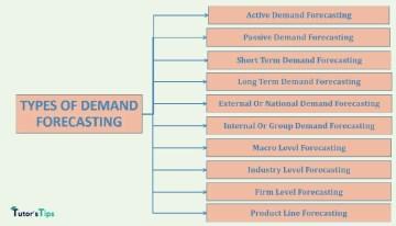 types of demand forecasting min - Business Economics