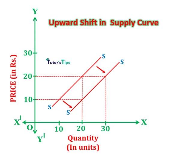 upward shift