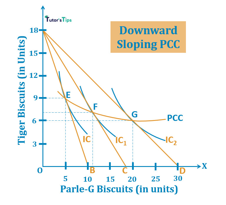 Downward Sloping PCC