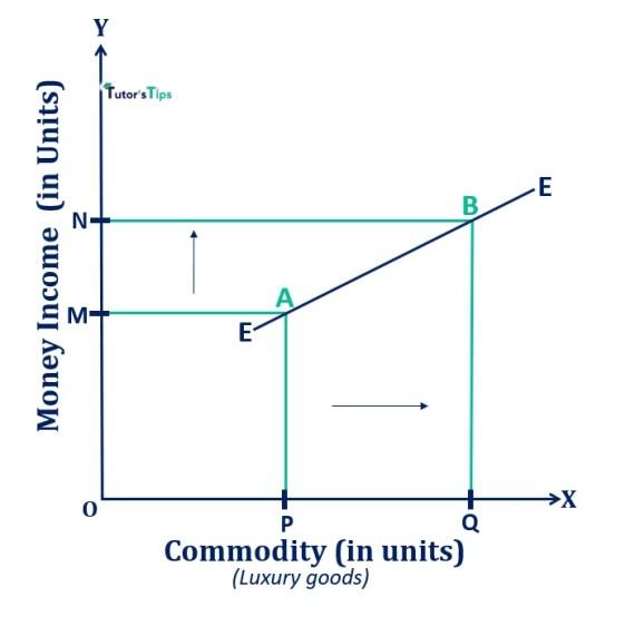 Engel Curve in case of luxury goods