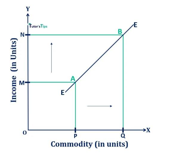 Graphical representation of EC