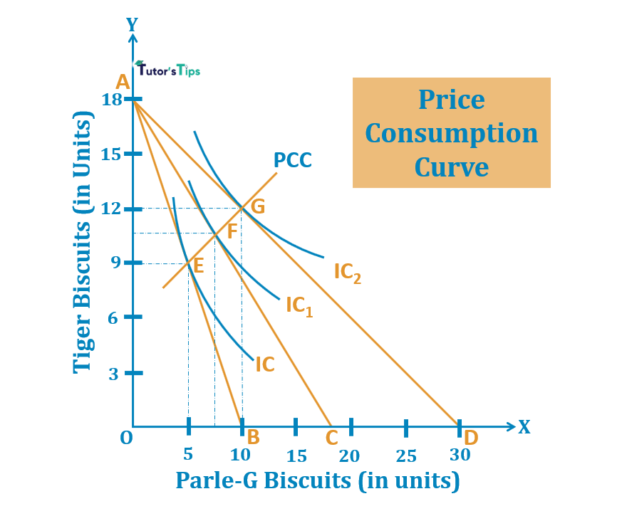 Price Consumption Curve