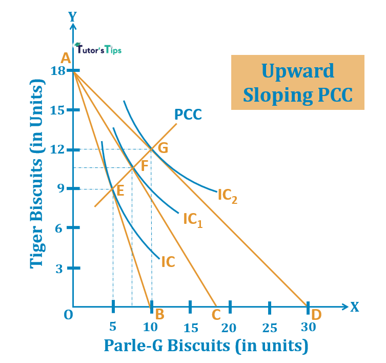 Upward sloping PCC